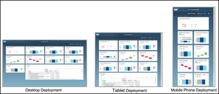 """""""SAP BI LUMIRA 2.0: Novedades Movilidad e impresión, Vistas"""""""