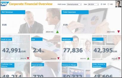 SAP BI Novedades Lumira Designer (I): Composites