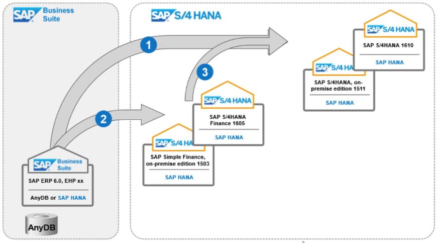 Actualizar SAP ERP 6.0 a la versión S4:HANA - Business Suite en HANA