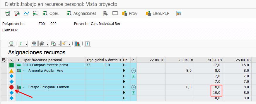 SAP PS Capacidad Individual - Evaluación de distribución del trabajo