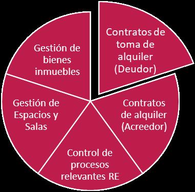IFRS 16 SAP RE-FX -Gestión de contratos de alquiler