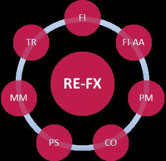IFRS 16 SAP RE-FX - Integración de Módulos