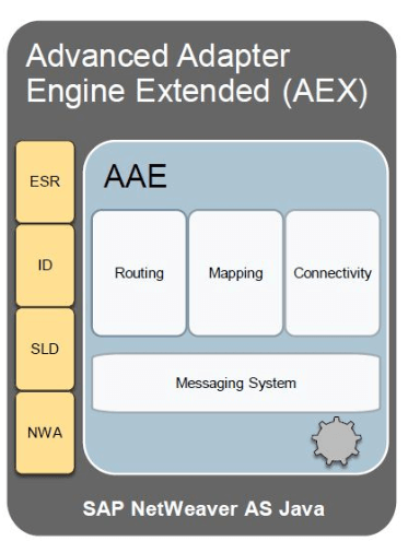 Qué es SAP PO - Advanced Adapter Engine Extended (AEX)