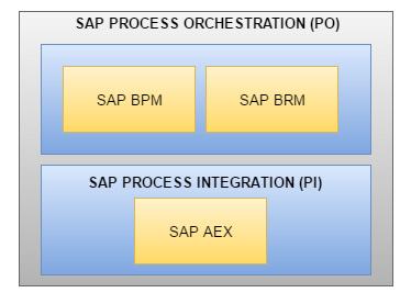 Qué es SAP PO - Componentes