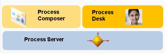 Qué es SAP PO - Process Server