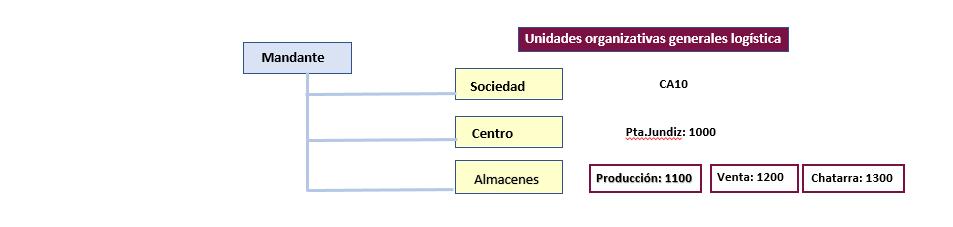 Estructura organizativa de SAP PM - Estructura organizacional de mantenimiento de PM