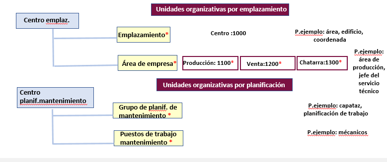 Estructura organizativa de SAP PM - Unidades organiativas por emplazamiento y planificación