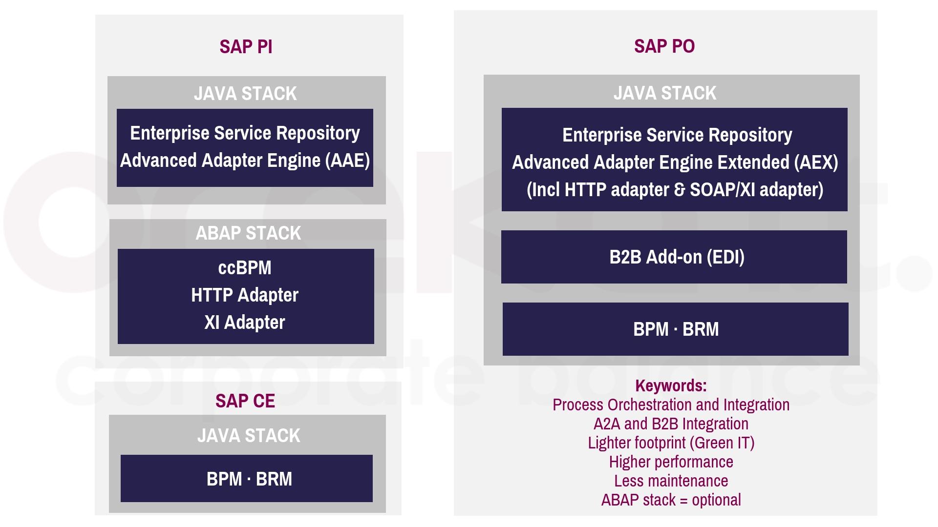 Diez razones para migrar a SAP PO (1)