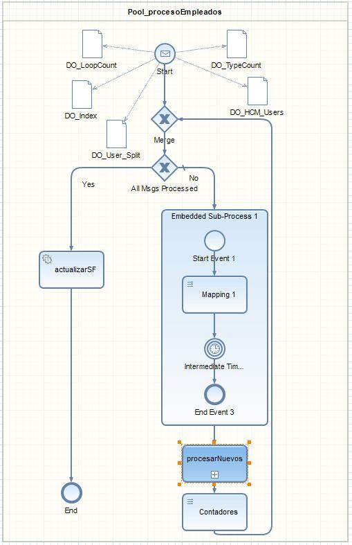 Ejemplo de escenario usando SAP Process Orchestration - Proceso