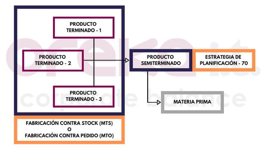 Estrategia de planificación – Componentes (1)