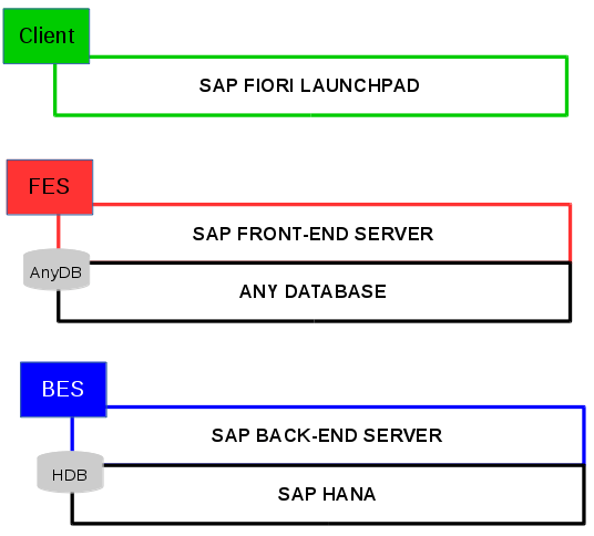 Arquitectura para SAP FIORI con S4 HANA - SAP fiori system landscape
