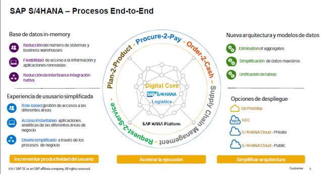 De SAP ERP 7.0 a SAP 4 HANA en Logística - Prcocesos end-to-end