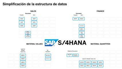 De SAP ERP 7.0 a SAP 4 HANA en Logística - simplificación de estructura de datos 2