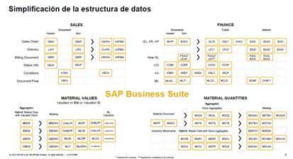De SAP ERP 7.0 a SAP 4 HANA en Logística - simplificación de estructura de datos