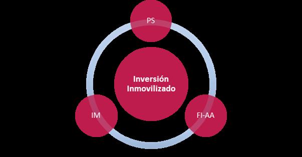 SAP PS Project System – Proyecto de Inversión - Integración de módulos