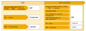 S4 HANA - Convertir clientes y proveedores a Business Partner - Transacción BP