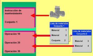 Hojas de ruta en SAP PM (1)