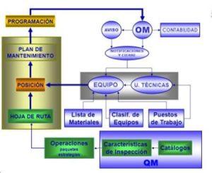 Hojas de ruta en SAP PM (2)