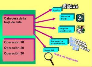Hojas de ruta en SAP PM (3)