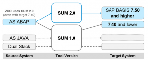 SAP Software Update Manager SUM 1.0 y SUM 2 (5)