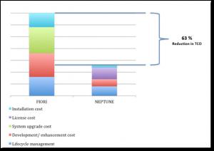 Aplicaciones FIORI usando Neptune Software (1)
