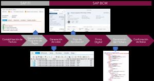 SAP BCM – Bank Comunication Management - Proceso de comunicación bancaria