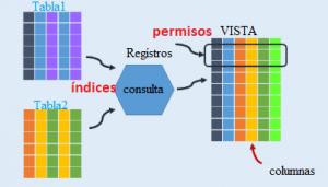 Conceptos básicos sobre BBDD SAP y HANA (Parte II) (1)