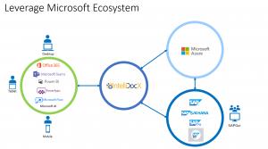 integrar sap con sharepoint