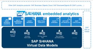 esquema de sap s4hana embedded analytics