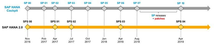 SAP HANA COCKPIT 2 - evolucion